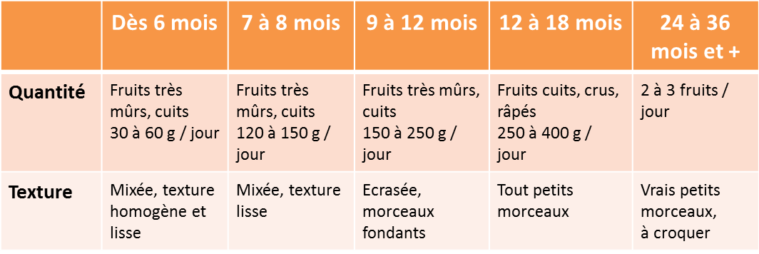quelles quantit s de fruits pour b b une fiche pratique de r galez b b. Black Bedroom Furniture Sets. Home Design Ideas