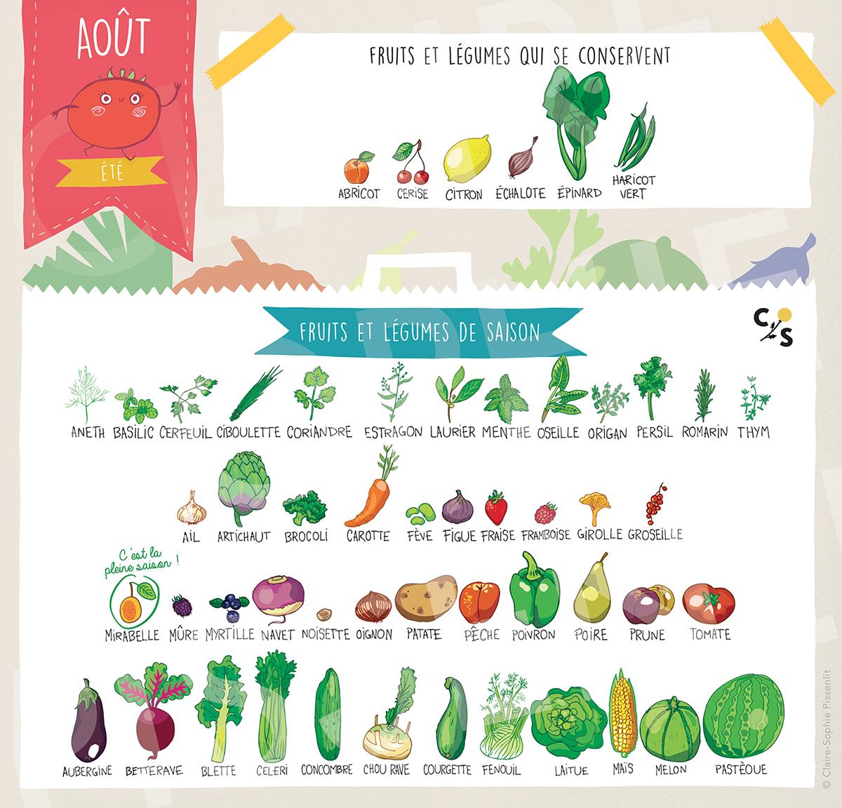 b584fbc8df2 Cette liste des fruits et légumes de saison en France est indicative